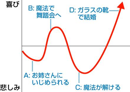 シンデレラ曲線