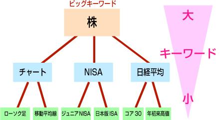 カテゴリー構造