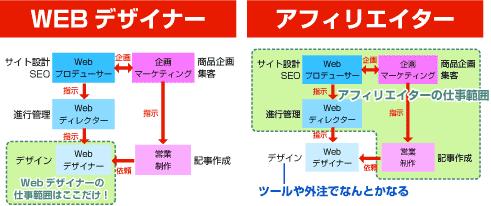 WEBデザイナーとアフィリエイターの仕事範囲