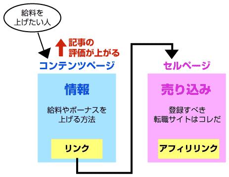 コンテンツページとセルページ
