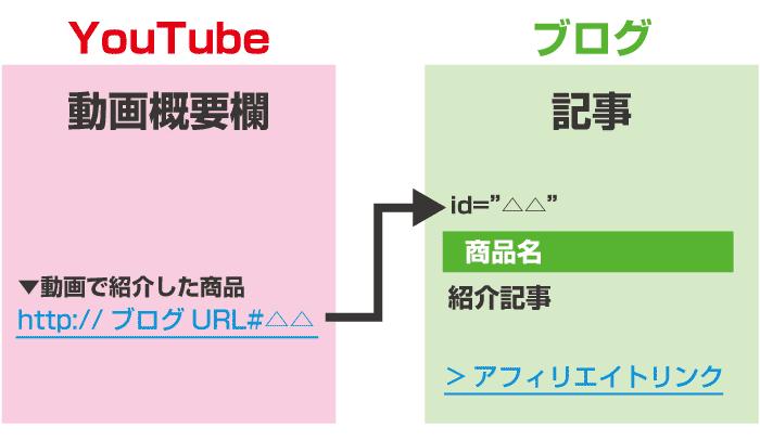 YouTubeからブログへのリンク